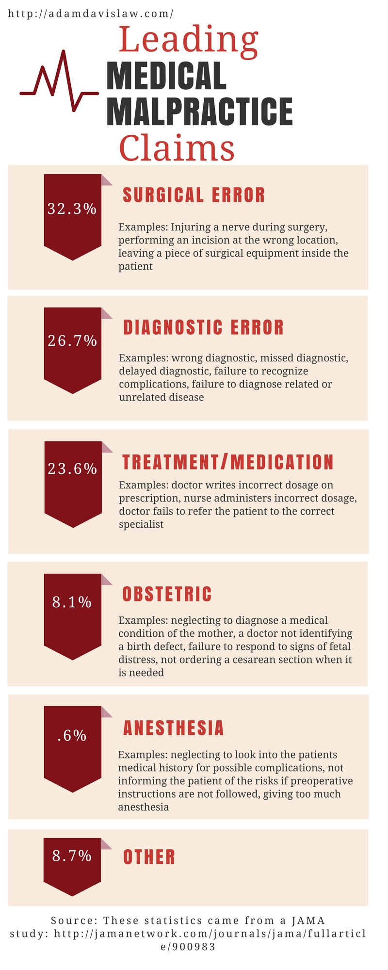 Leading Medical Malpractice Claims info graphic